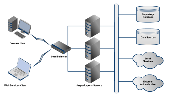 Gentil Architecture Of A Sample JasperReports Server Cluster