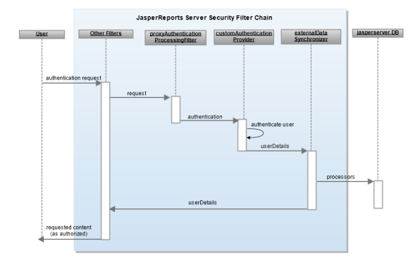 Authentication Based on Request | Jaspersoft Community